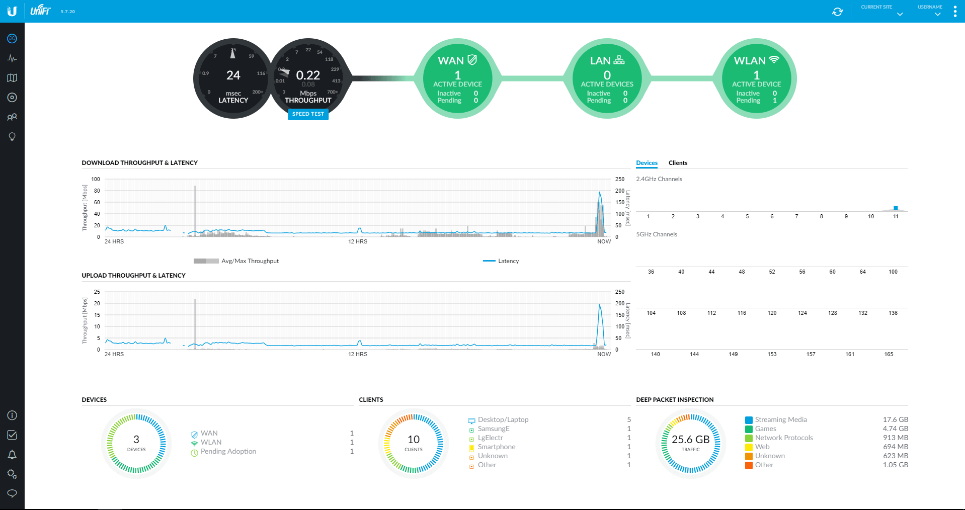 WiFi Dashboard Unifi